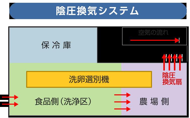 陰圧換気システム